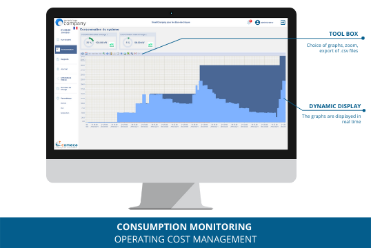 consumption monitoring